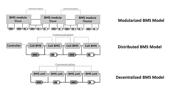 This image has an empty alt attribute; its file name is models-of-bms-600.jpg